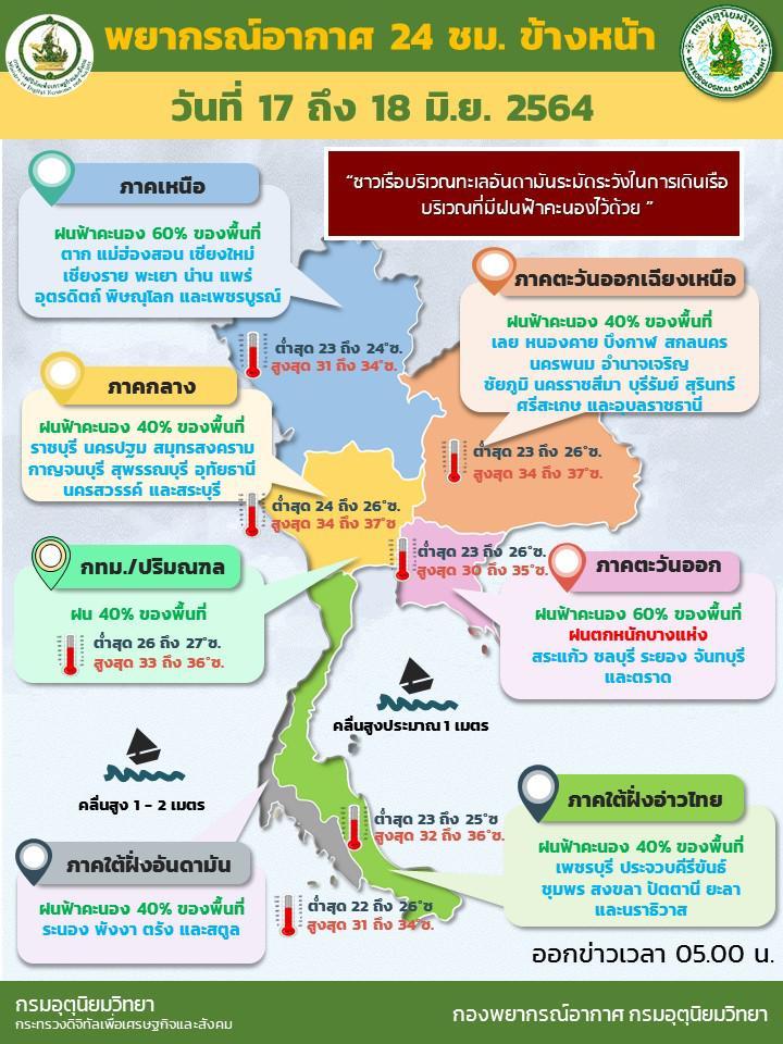 อุตุฯ เตือนฝนตกทั่วไทยเฉลี่ยร้อยละ 40-60 ของพื้นที่