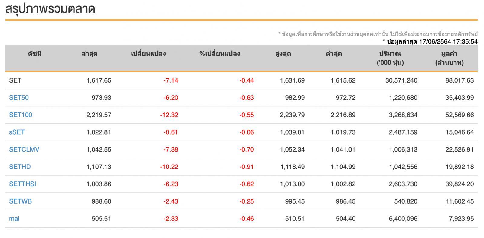 หุ้นไทย (17 มิ.ย.64) ปิดการซื้อขาย 1,617.65จุด -7.14 จุด