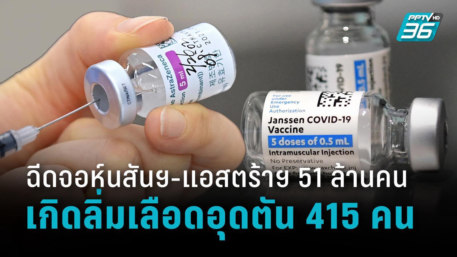 รายงานใหม่ ฉีดจอห์นสันฯ-แอสตร้าฯ 51 ล้านคน เกิดลิ่มเลือดอุดตัน 415 คน