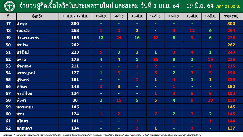 ยอดป่วยหนักโควิดทะลุ 1,343 ราย เผย TOP 10 จังหวัดติดเชื้อรายใหม่
