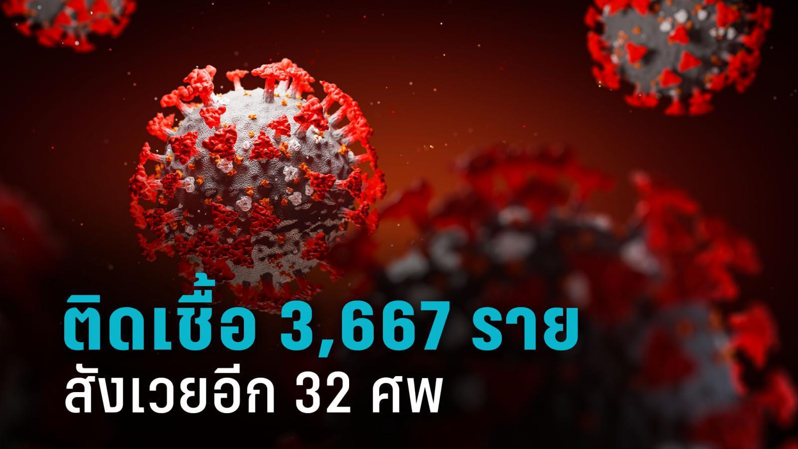 ประเทศไทยติดเชื้อโควิด เพิ่ม 3,667 ราย สังเวยอีก 32 ศพ