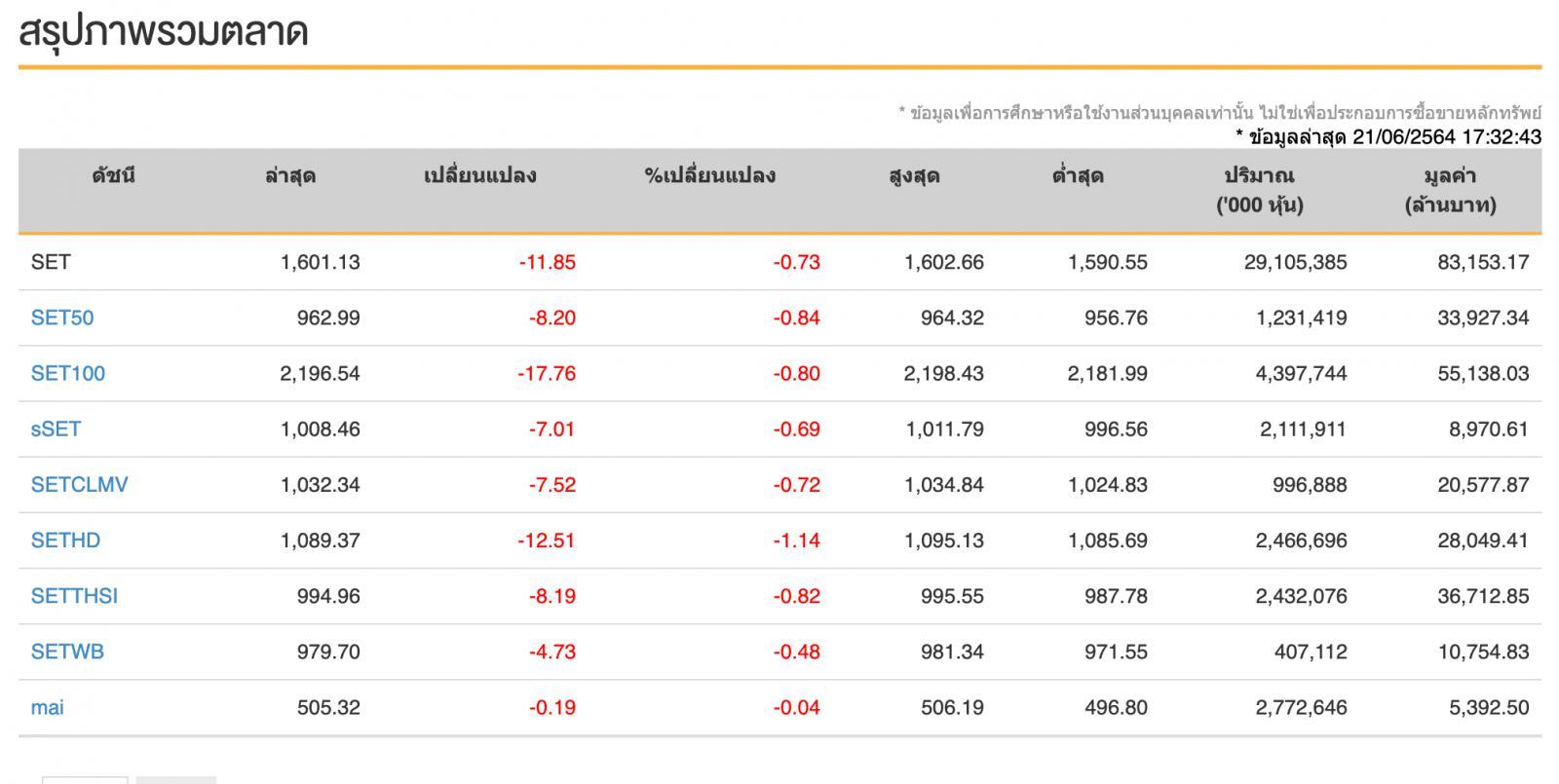 หุ้นไทย (21 มิ.ย.64) ปิดการซื้อขาย 1,601.13จุด ลดลง -11.85 จุด