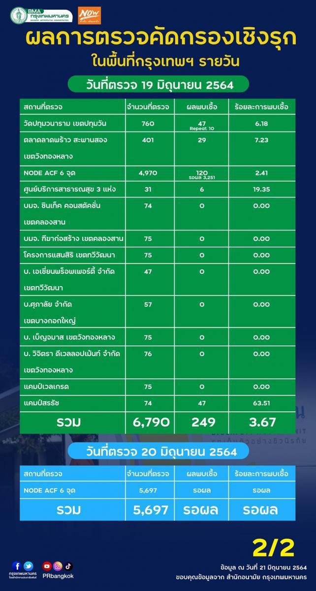 วัดปทุมฯ กลางกรุง พบติดโควิด 47 ราย กทม.ตรวจเชิงรุกอีก 19,848 คน ยังอ่วม 91 คลัสเตอร์