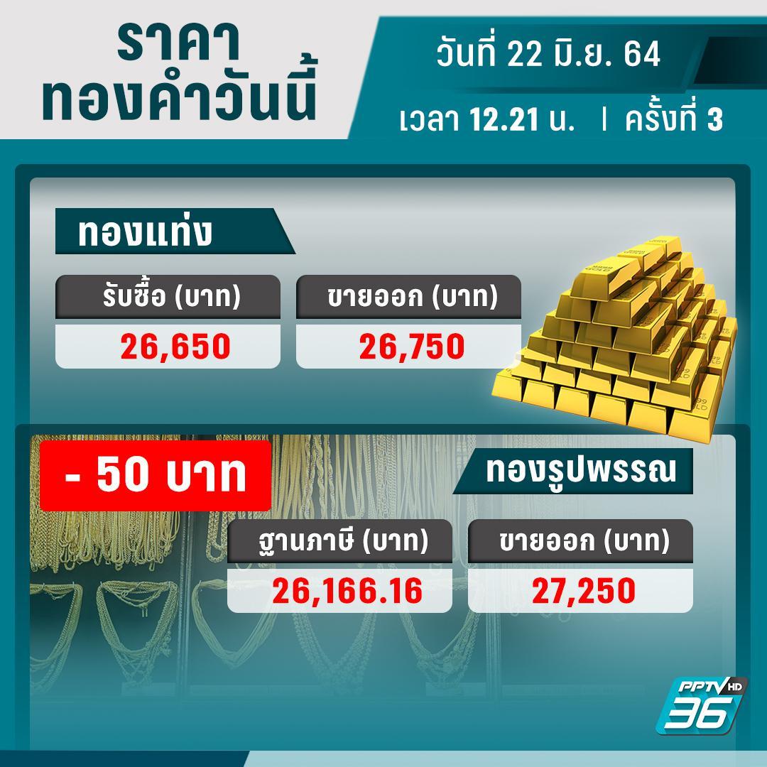 ราคาทองวันนี้ – 22 มิ.ย. 64 ปรับราคา 3 ครั้ง กลับมาเท่าราคาเปิดตลาด