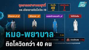 หมอ-พยาบาล รพ.เชียงรายฯ ติดโควิดกว่า 40 คน แม้ฉีดครบ 2 เข็ม