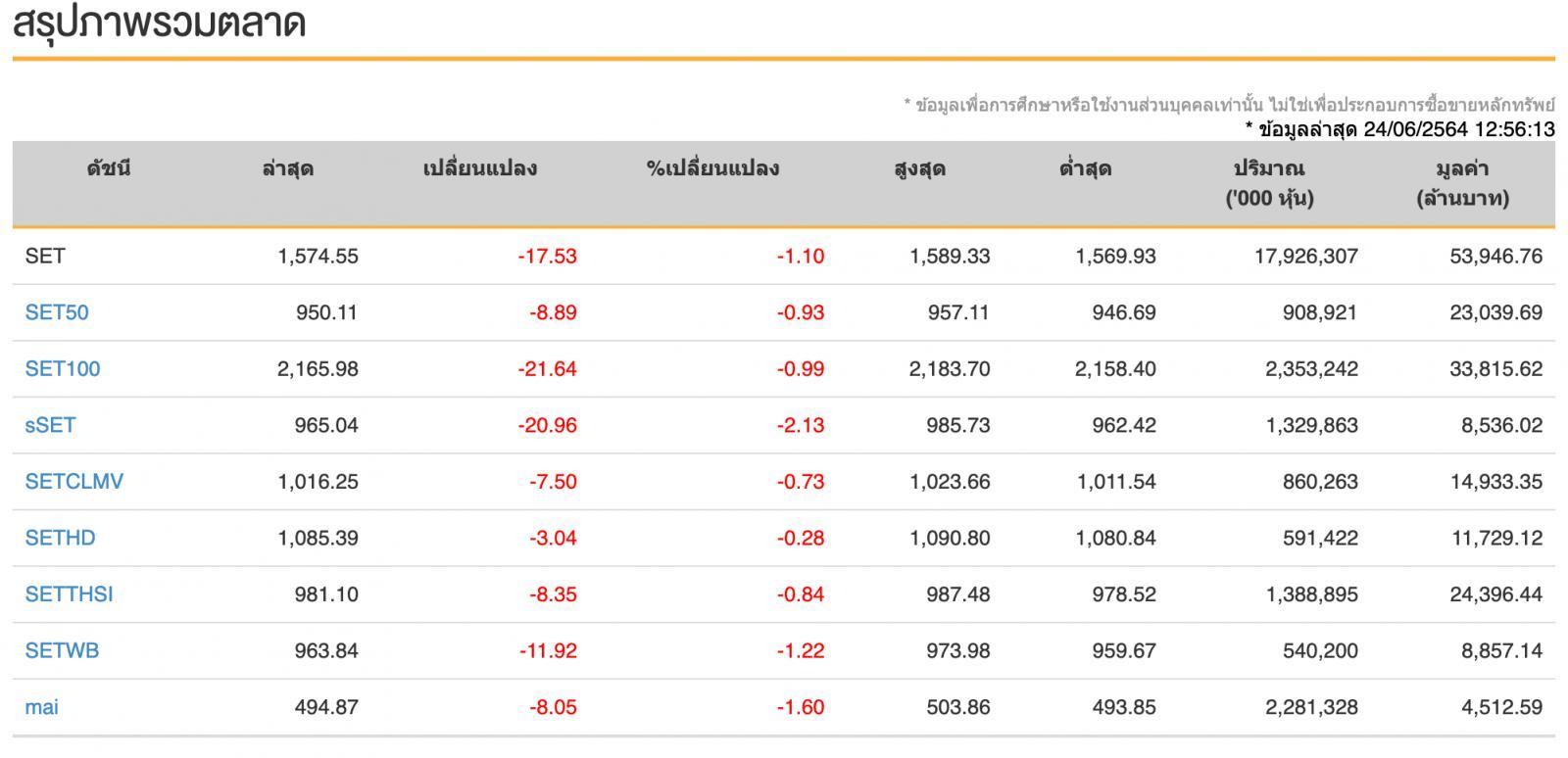 หุ้นไทย (24 มิ.ย.64) ปิดการซื้อขาย 1,585.72จุด ลดลง -6.36จุด