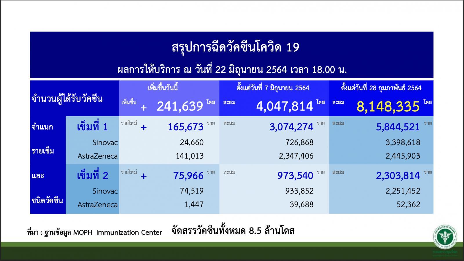 """วัคซีน """"ซิโนแวค"""" ถึงไทยอีก 2 ล้านโดส รวมได้รับแล้ว 10.5 ล้านโดส"""