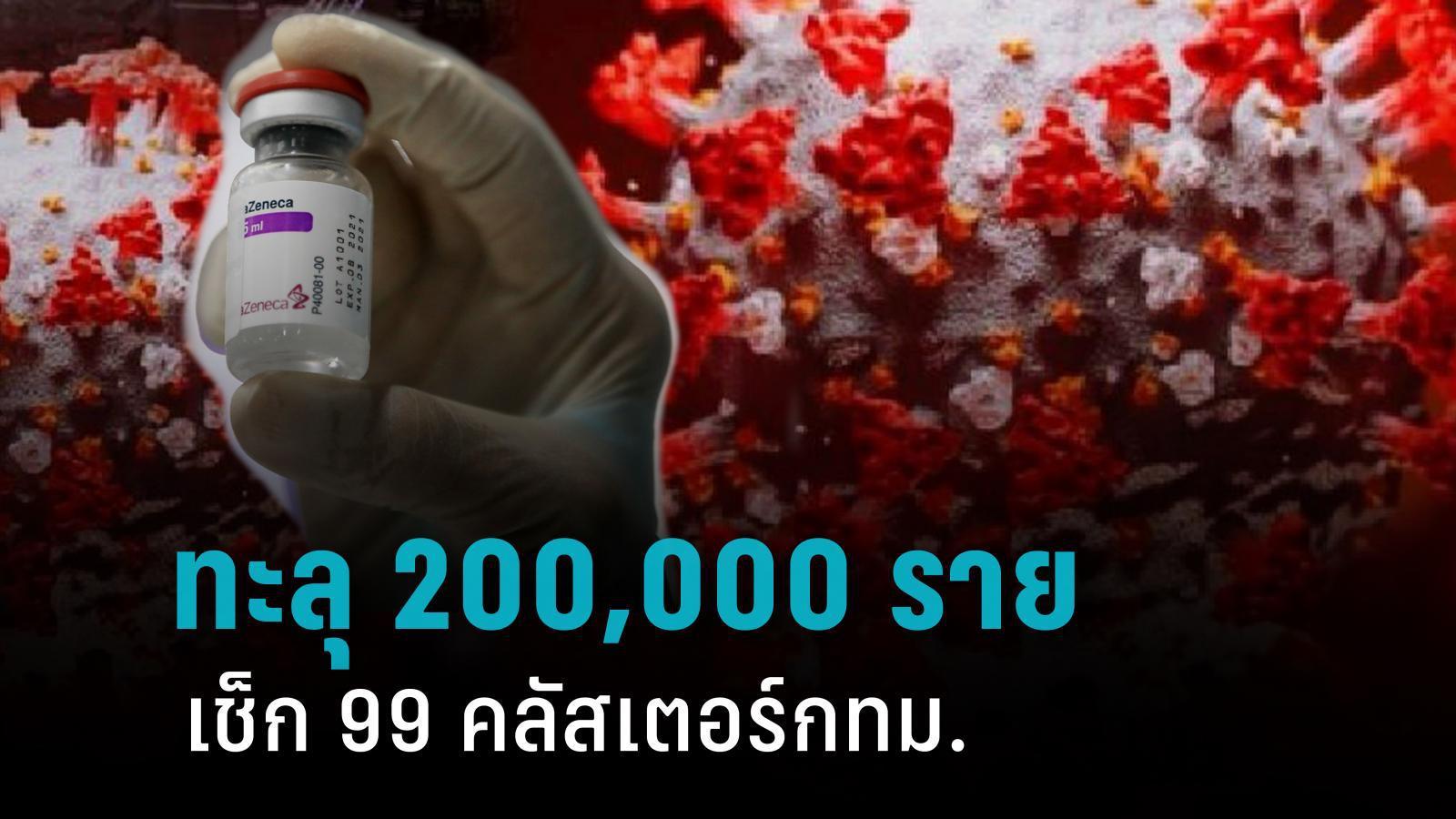 ทะลุ 200,000 ราย ผู้ป่วยสะสม เช็ก 99 คลัสเตอร์กทม.พบใหม่ 3 แห่ง ปริมณฑลอีกเพียบ