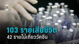 เปิดรายงาน เสียชีวิตหลังฉีดวัคซีน 103 ราย สธ.ฟันธง 42 คนอาการอื่นร่วม ไม่เกี่ยวปักเข็ม