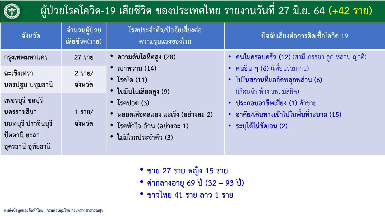 กรุงเทพฯ วันเดียว ยอดพุ่ง 1,370 ราย เช็กลิสต์ 10 จังหวัดโควิดระบาดหนัก