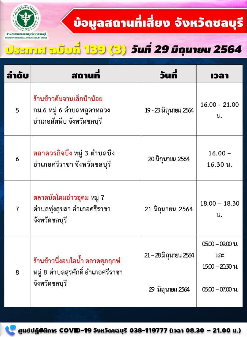 ชลบุรี ติดเชื้อรายใหม่ 208 ราย ใน 9 อำเภอ เปิด 10 สถานที่เสี่ยงพบผู้ติดเชื้อ