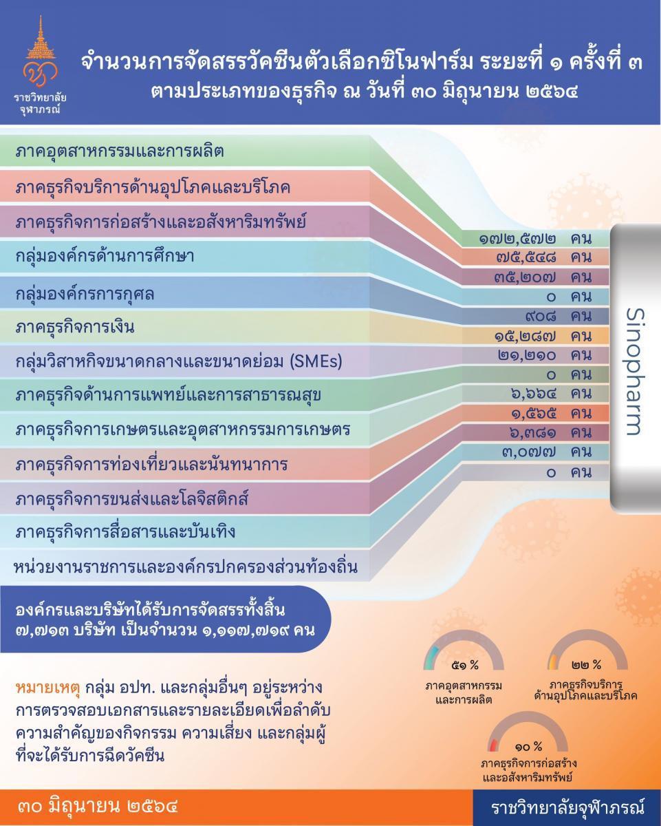 """""""ซิโนฟาร์ม"""" ล็อต 2 เข้าไทยอีก 1 ล้านโดส วันที่ 4 ก.ค.64"""