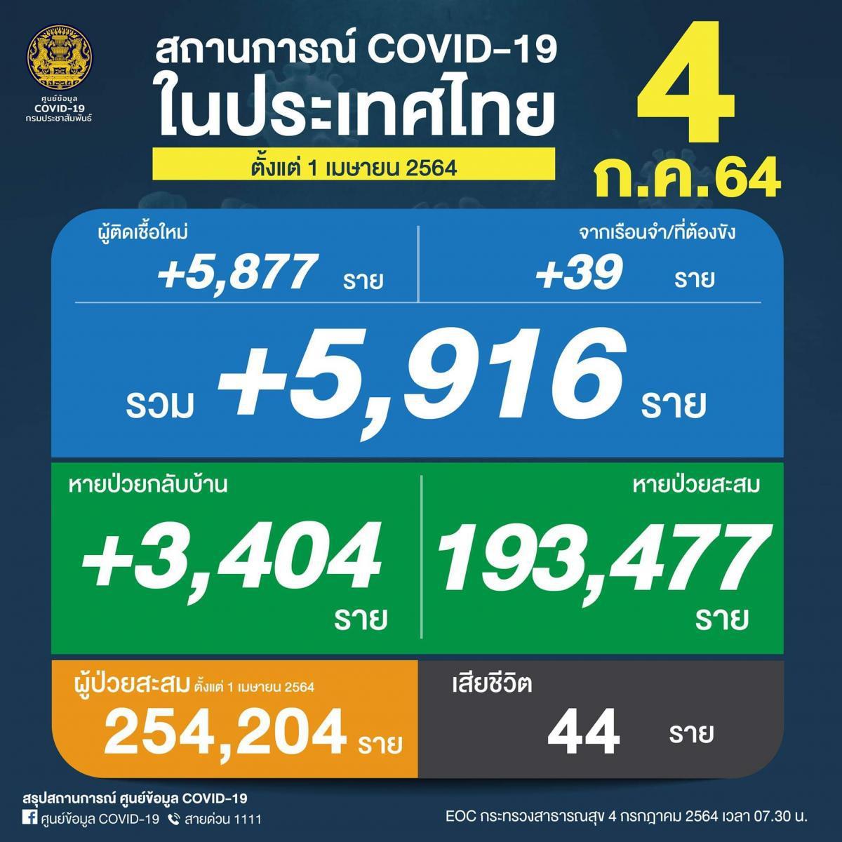 โควิดไทยดุ คร่าอีก 44 ชีวิต รวมแล้ว 2,226 ศพ ติดเชื้อเพิ่ม 5.9 พันราย