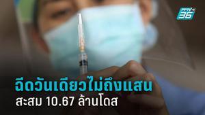 ไม่ถึงแสน! ปักเข็มฉีดวัคซีนวันเดียว 9.8 หมื่นโดส สะสม 10.67 ล้านโดส