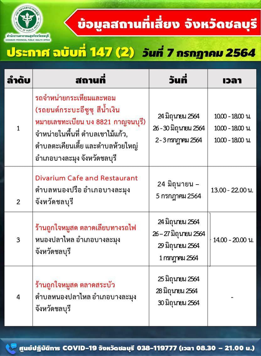 """ชลบุรี พุ่งต่อเนื่อง รายใหม่ 290 ราย พบ 12 สถานที่เสี่ยง """"ห้างค้าส่ง-คลินิกรักษาโรค-คาเฟ่"""""""