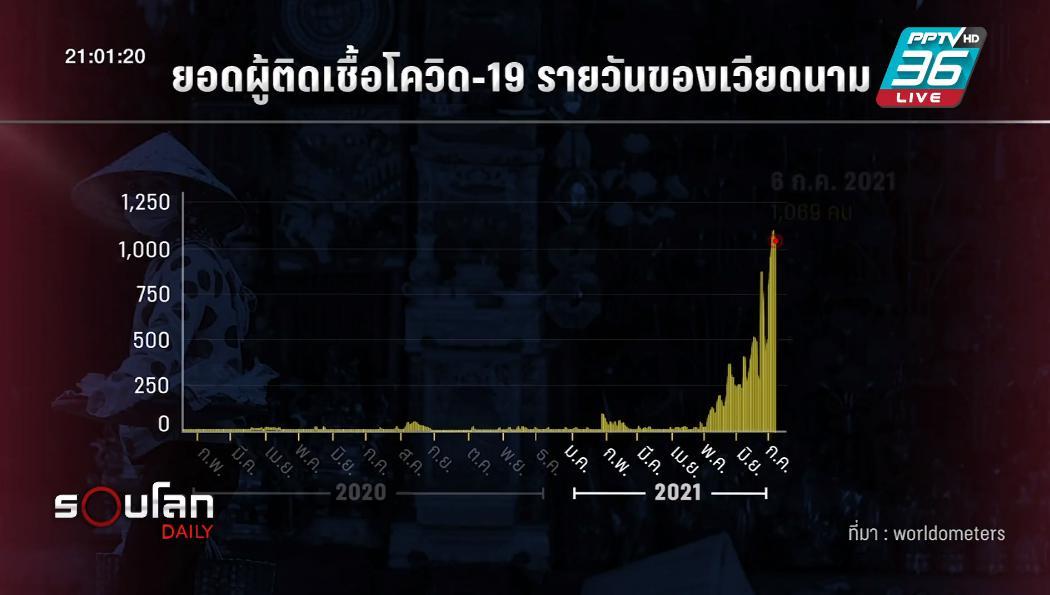 สำรวจสถานการณ์โควิด-19 ประเทศในอาเซียน