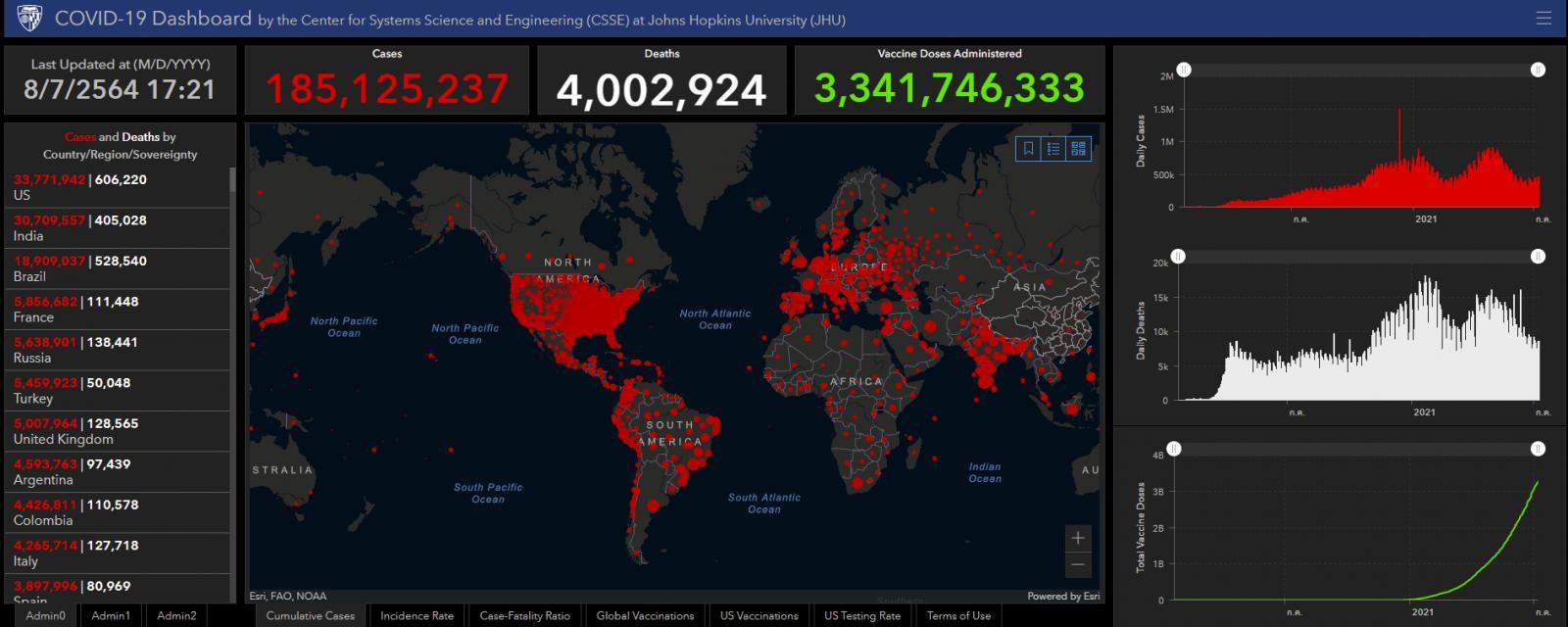 โควิด-19 คร่าชีวิตทั่วโลก 4 ล้านคน สายพันธุ์เดลตาแพร่ 100 ประเทศ