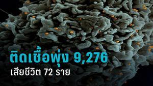 """วิกฤต! ติดเชื้อโควิด-19 พุ่ง 9,276 รายเสียชีวิต 72 ราย นายกฯถกศบค.วันนี้ """"จับตาล็อกดาวน์"""""""