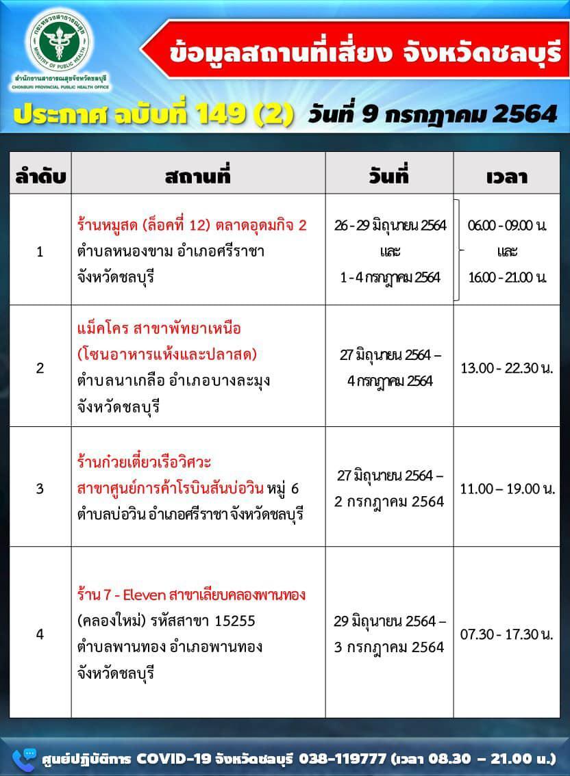 """พุ่งไม่หยุด ชลบุรี ติดเชื้อใหม่ 359 ราย สถานที่เสี่ยง """"ห้างค้าส่ง-ธนาคาร-ร้านสะดวกซื้อ-ศูนย์รถ"""""""
