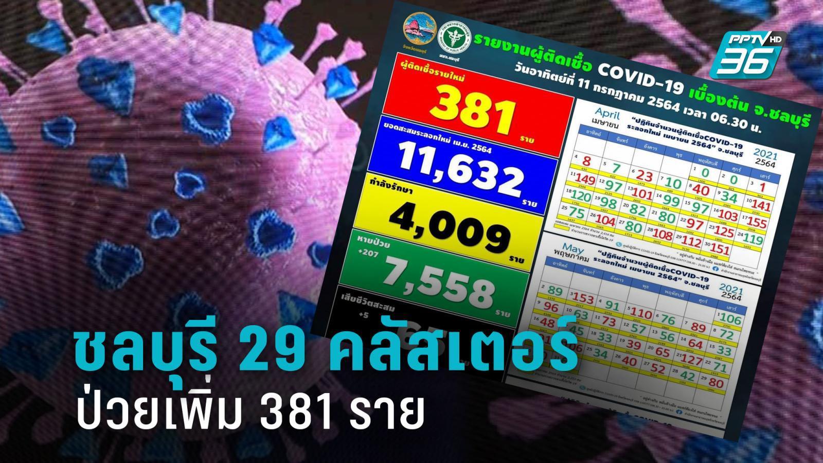 ยอดพุ่ง! ชลบุรีติดโควิด +381 ราย เปิดอีก 22 สถานที่เสี่ยงแพร่โรค