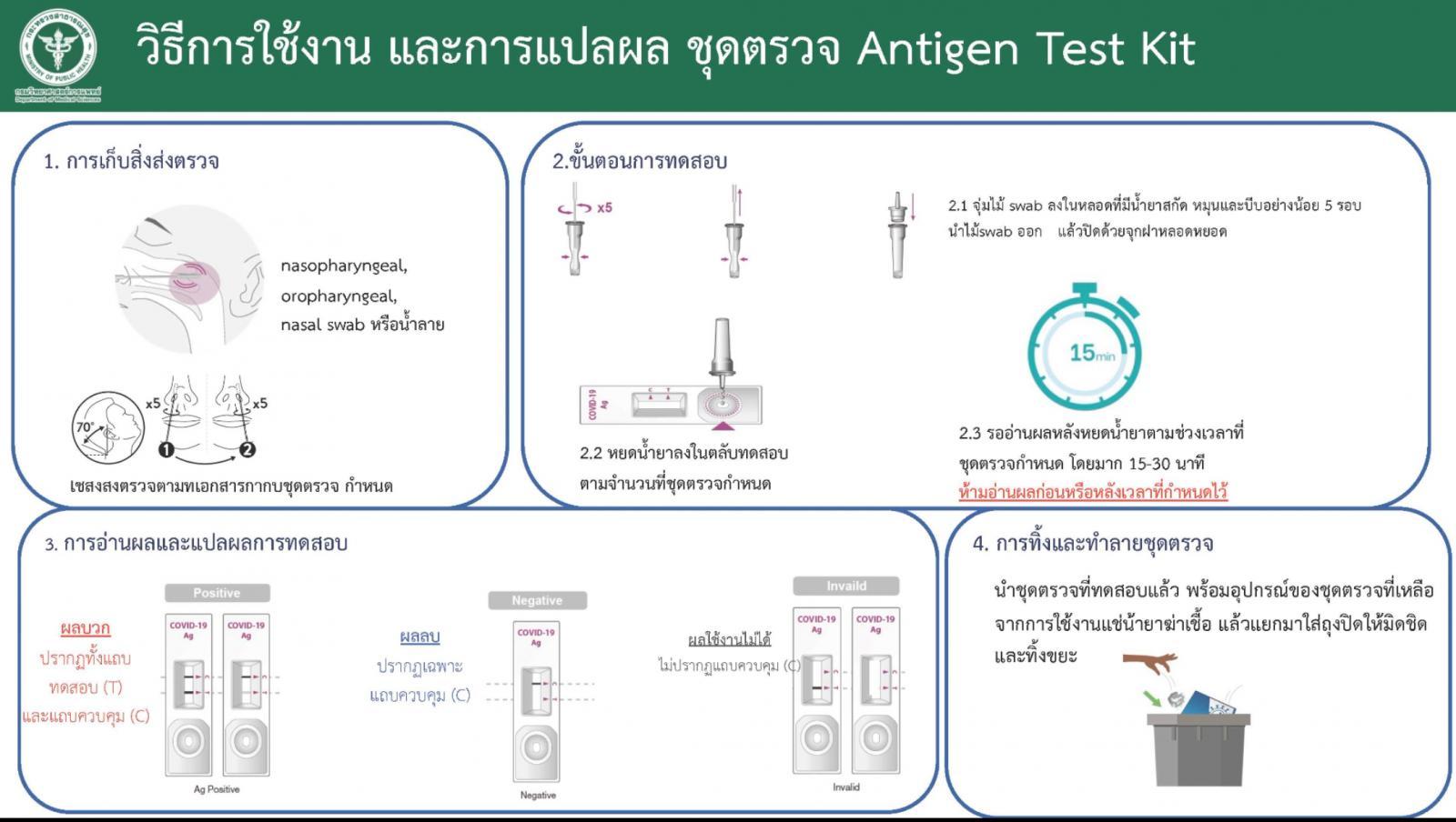 เริ่ม 13 ก.ค.64  ตรวจโควิดโดย Antigen Test Kit  ในสถานพยาบาล อนาคตมีขายร้านขายยา