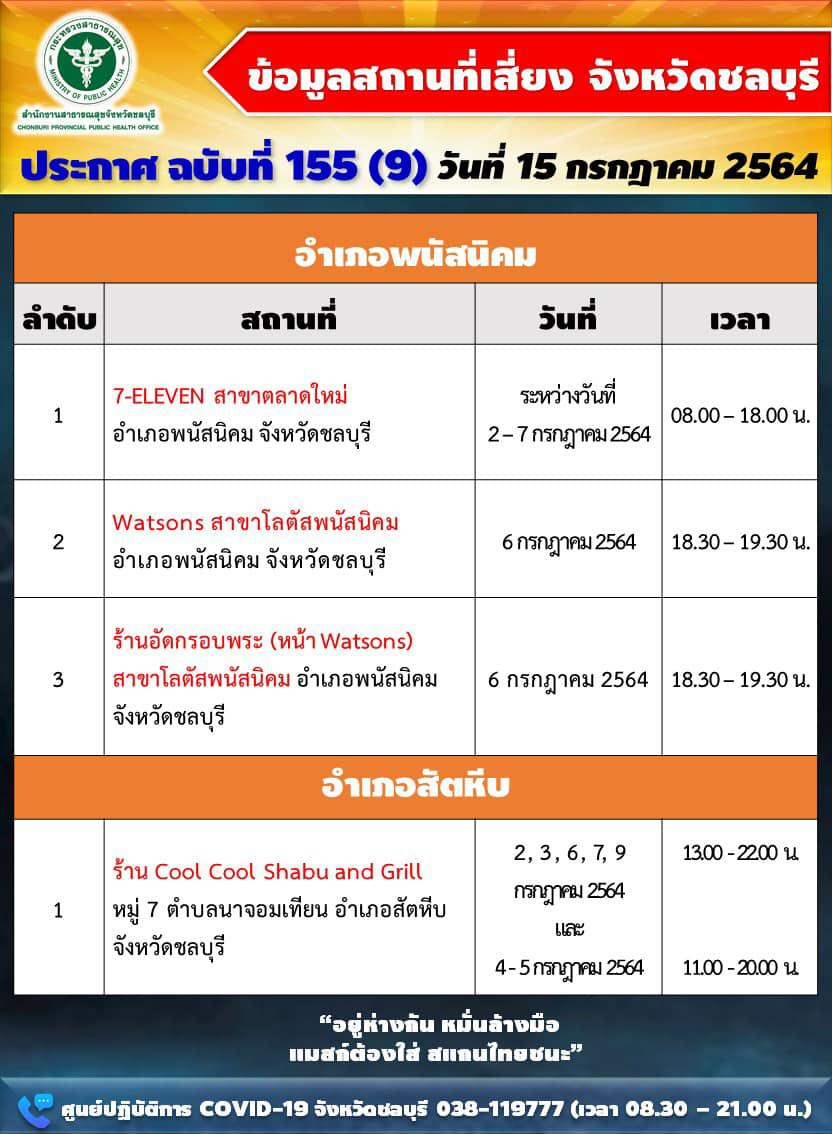 """พุ่งไม่หยุด ชลบุรี นิวไฮทุกวัน ลามหนัก """"ห้างดัง-สนามบอล-ฟิตเนส"""" 32 สถานที่เสี่ยง 4 อำเภอ"""