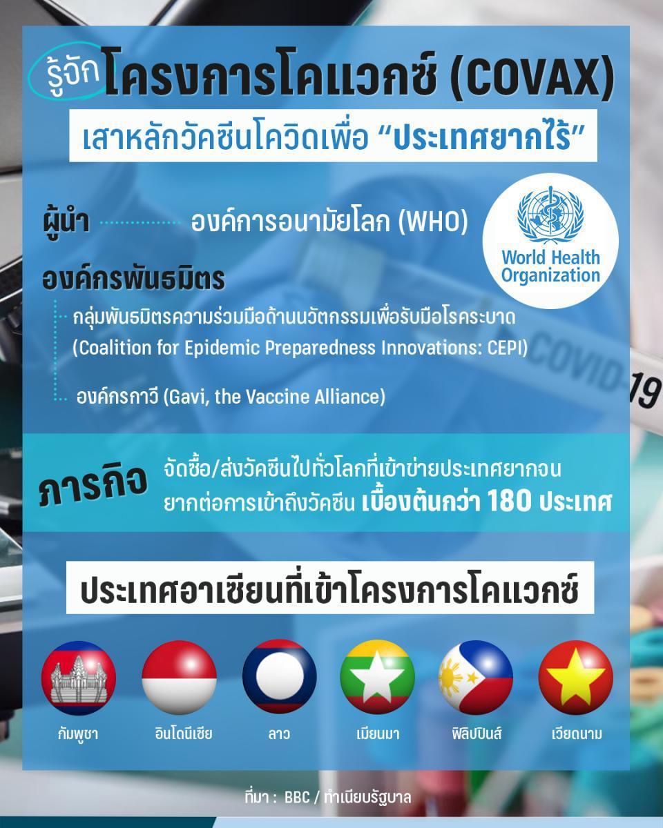 """รัฐบาลแจงไทย """"ตกขบวน"""" รับวัคซีน โควิด-19 ฟรีจากโครงการโคแวกซ์ (COVAX)"""