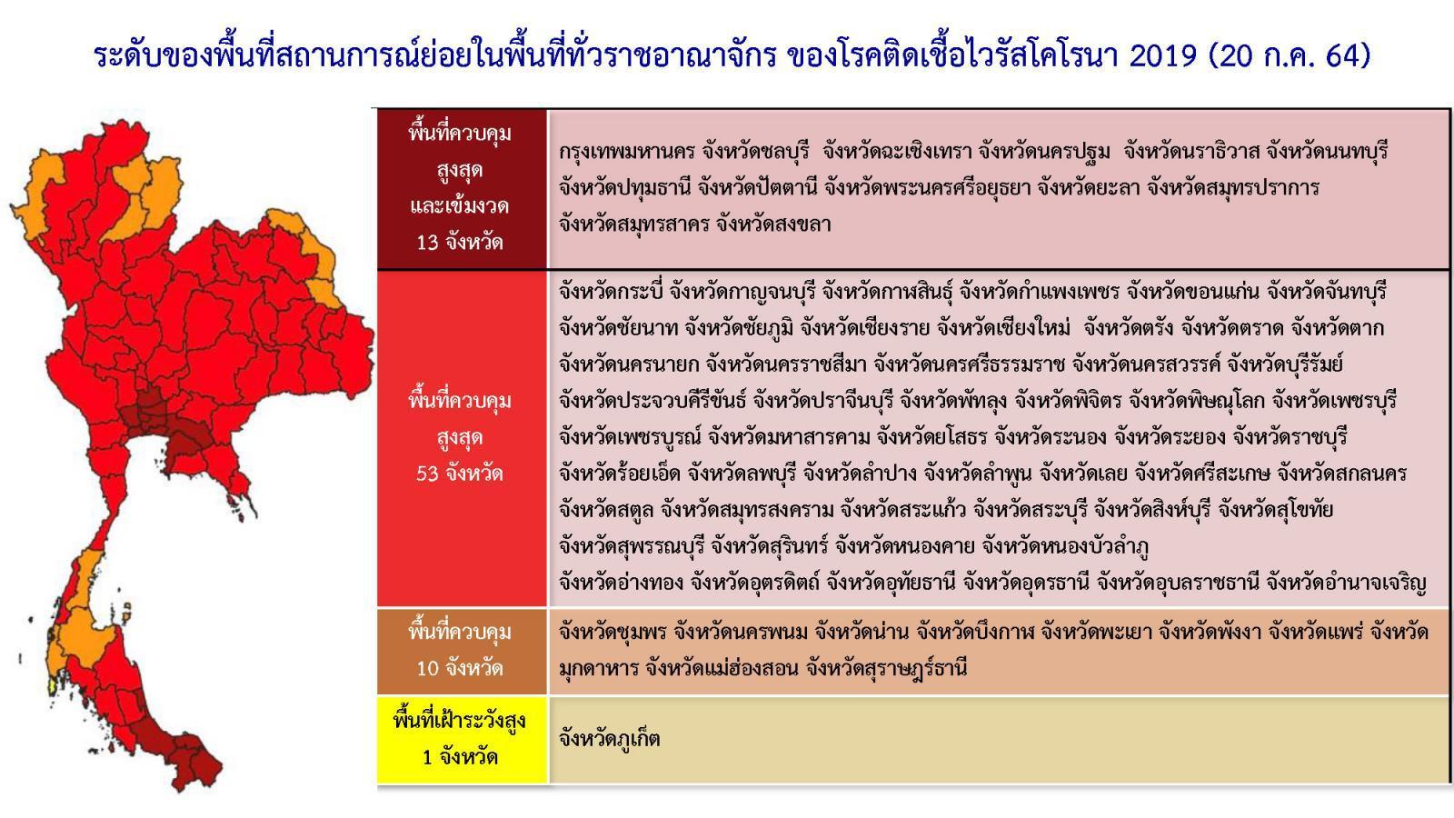 มหาดไทย ไฟเขียว ผู้ว่าฯ 13 จว.สีแดงเข้ม พิจารณาปิดสถานที่เสี่ยงโควิด ตามเห็นสมควร