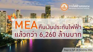 MEA คืนเงินประกันไฟฟ้าแล้วกว่า 6,260 ล้านบาท