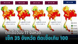เช็ก 35 จังหวัด ผู้ติดเชื้อวันนี้ เกิน 100 ราย พร้อมตัวเลขทั้ง 77 จังหวัด