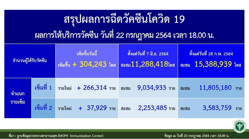 ศบค.สรุป 4 กลุ่ม ได้ฉีดวัคซีนไฟเซอร์ ล็อตแรกเข้าไทย