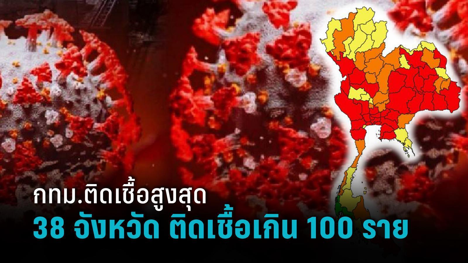 กทม.ติดเชื้อสูงสุด 3,104 ราย พบ 38 จังหวัด วันนี้ติดเชื้อเกิน 100 ราย ตายอายุน้อยสุด 14 ปี