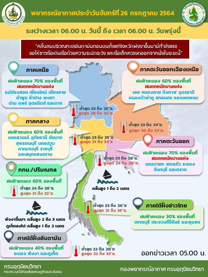 กรมอุตุฯ เตือน ฝนถล่มทั่วไทย เหนือ-ตะวันออกหนักสุด กทม.โดน 60%  ทะเลคลื่นสูง