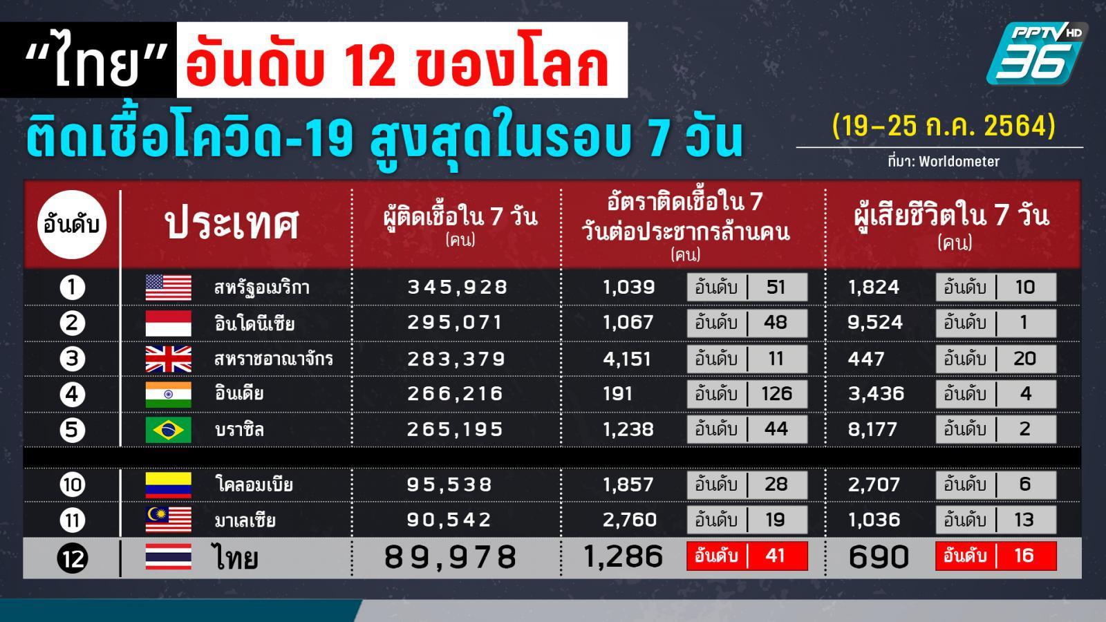 ยอดติดโควิด-19 ของไทยรอบสัปดาห์ (19-25 ก.ค.) สูงเป็นอันดับ 12 ของโลก