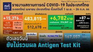 ติดเชื้อรายใหม่15,376 ราย ศบค.เผยยอดวันนี้ยังไม่รวมผลตรวจ Antigen Test Kit