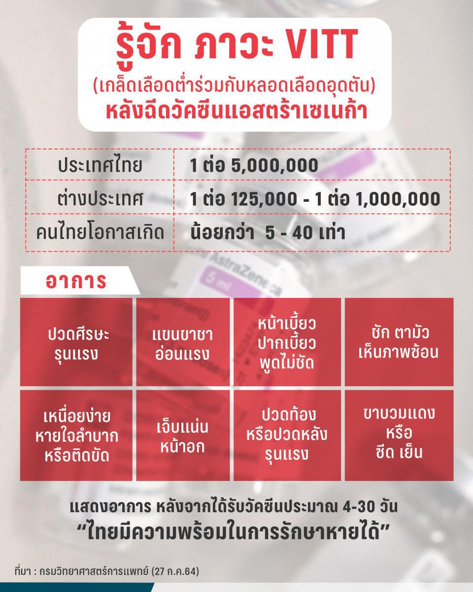 พบ 1 รายในไทย ภาวะ VITT  เกล็ดเลือดต่ำร่วมกับหลอดเลือดอุดตัน หลังฉีดแอสตร้าเซเนก้า รักษาทัน อาการดีขึ้น