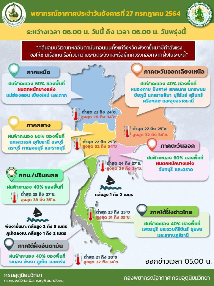 กรมอุตุฯ เตือน ไทยฝนตกต่อเนื่อง ระวังน้ำท่วม น้ำป่าหลาก   กทม.โดน 40%