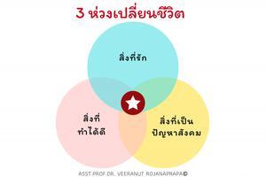 """ค้นหาความหมายของชีวิตกับ Buddhist Ikigai  """"3 ห่วง ปฏิวัติความคิด ออกแบบชีวิตใหม่"""" เพื่อความสำเร็จอย่างยั่งยืน"""