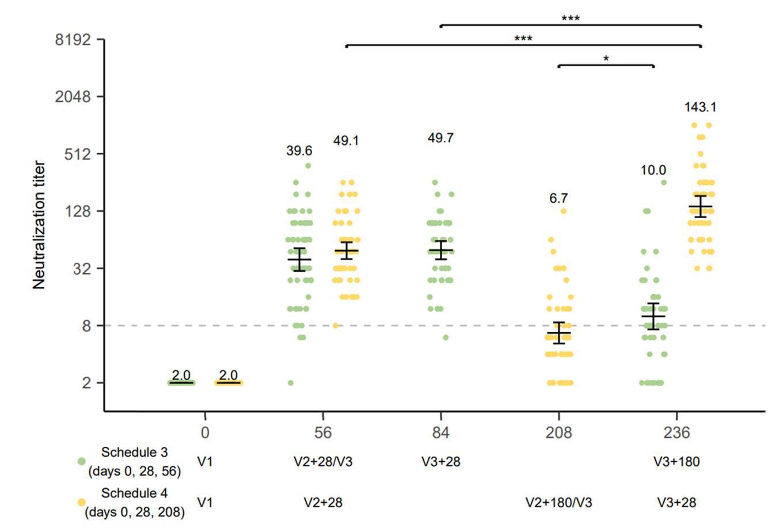 เปิดผลวิจัยประสิทธิภาพฉีดวัคซีนโควิด-19 ซิโนแวค 3 เข็ม