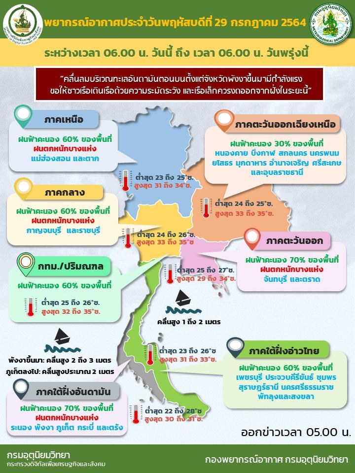 กรมอุตุฯ เตือน ฝนตกหนักทั่วไทย ระวัง 39 จว. กทม.ไม่รอด ใต้คลื่นสูง 3 ม.