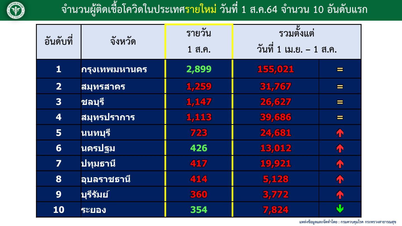 ศบค.เผยสถิติไทยติดโควิดสะสม ทะลุ 6 แสนราย เสียชีวิตเฉียด 5 พันราย