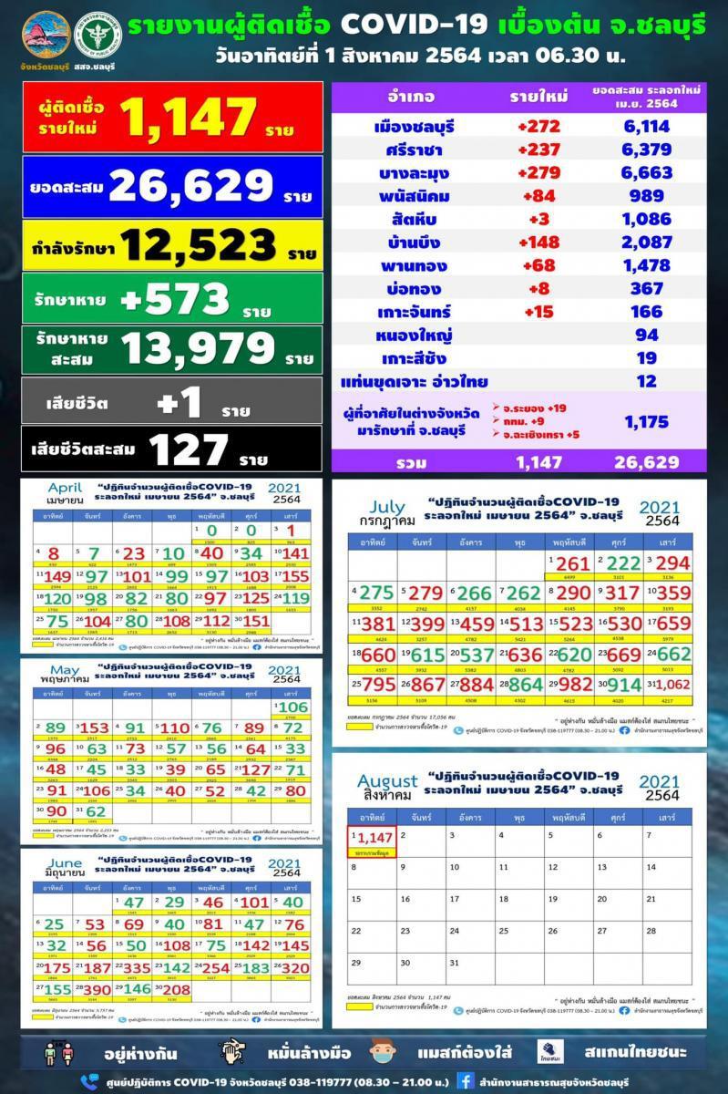ชลบุรี ยอดพุ่งต่อ วันนี้ติดเชื้อ 1,147 ราย สะสม 40 คลัสเตอร์