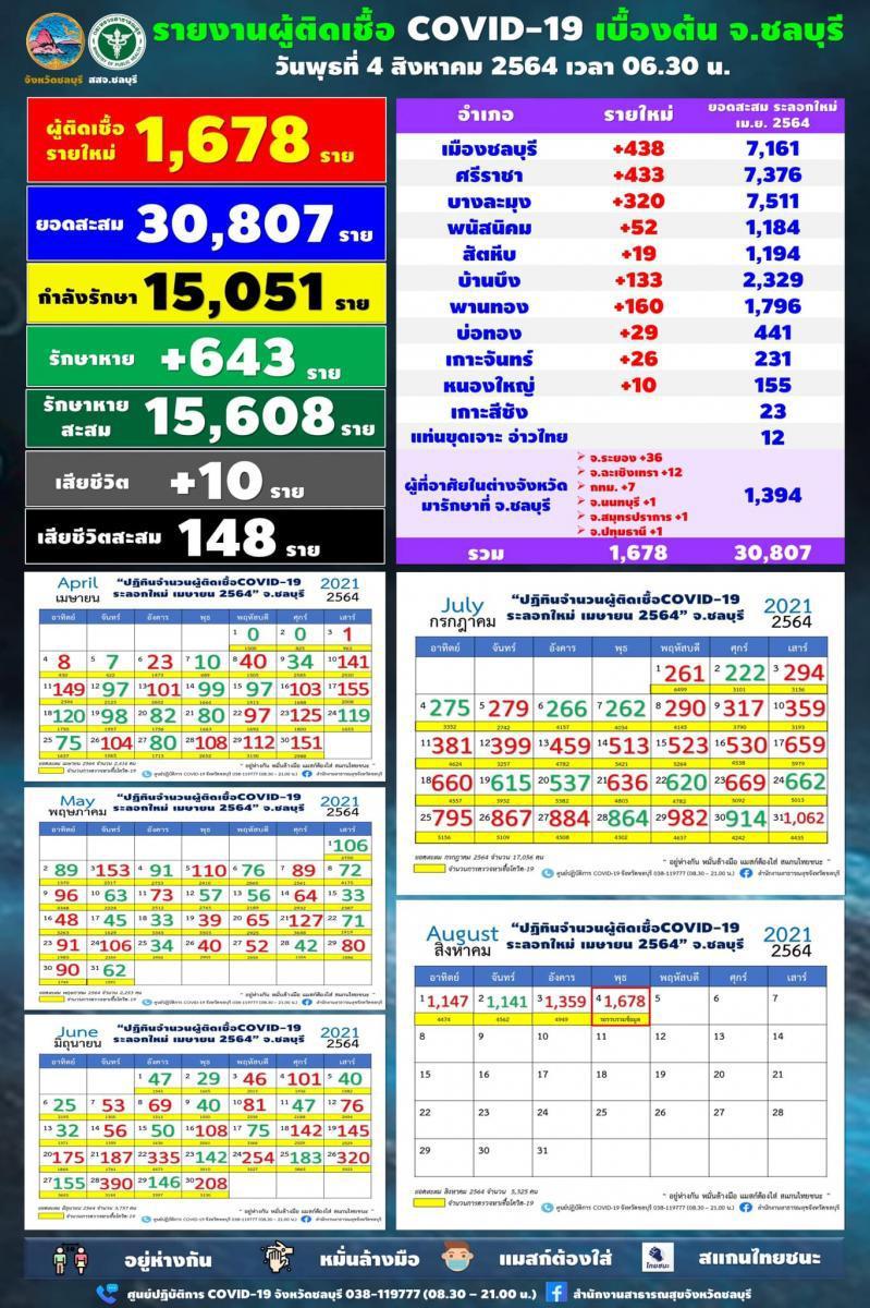 โควิดวันนี้!! ติดเชื้อ 20,200 ราย เสียชีวิต 188 คน อีก 4,910 โคม่า 'ชลบุรี ' วันเดียวพุ่ง 1,678 คน  40 คลัสเตอร์