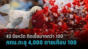 ศบค.เผย 43 จังหวัด ติดเชื้อมากกว่า 100 ราย กทม.ยังสูงสุด ทะลุ 4,000 ราย ตายเกือบ 100