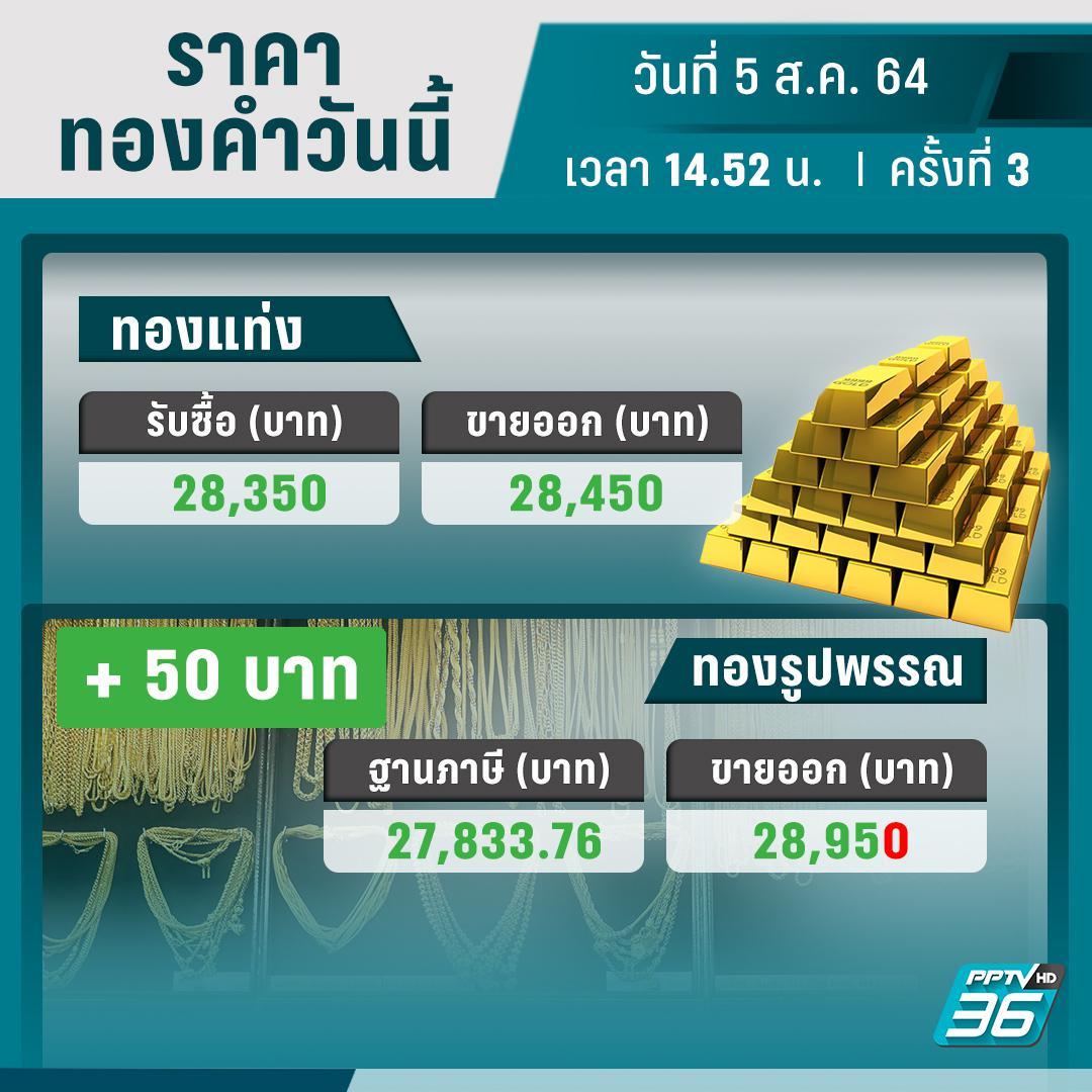 ราคาทองวันนี้ – 5 ส.ค. 64 ปรับราคา 3 ครั้ง บวกจากเมื่อเช้าเล็กน้อย