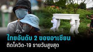 ยอดติดเชื้อรายใหม่ประเทศไทย สูงเป็นอันดับ 2 ของภูมิภาคอาเซียน