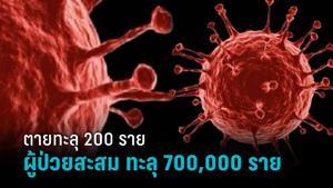 ไทยทะลุ 700,000 ราย ผู้ป่วยสะสม วันนี้ตายทะลุ 200 ราย 4 จังหวัด ติดเชื้อเกิน 1,000 ราย