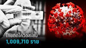 ไทยติดโควิดสะสม 1,009,710 ราย ยอดวันนี้ลดลงต่ำกว่า 2 หมื่น เสียชีวิต 240 คน