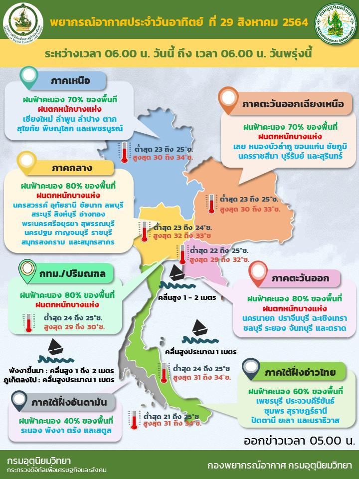 ไทยมีฝนตกต่อเนื่อง อุตุฯเตือน เหนือ-อีสาน-กลาง-ตะวันออก ระวังน้ำท่วม น้ำป่าไหลหลาก