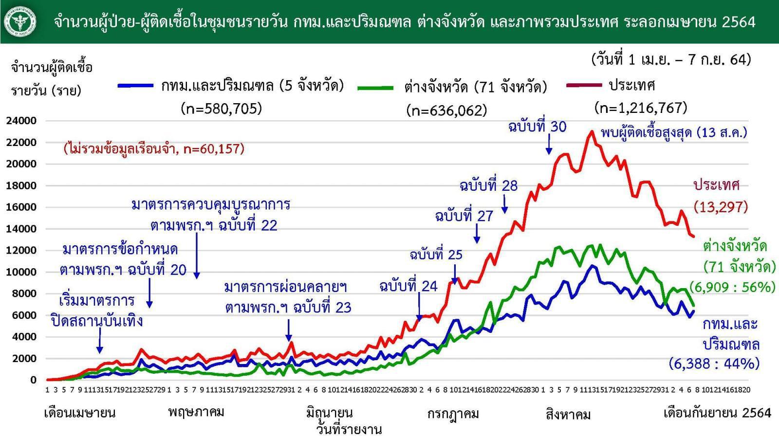 ศบค. เผย โควิดวันนี้ รักษาหายมากกว่าติดเชื้อ ยอดสะสมไทยรั้งอันดับ 29 ของโลก